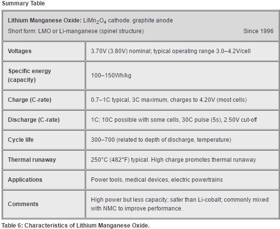 Characteristics of Lithium Manganese Oxide