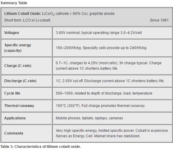 Characteristics of lithium cobalt oxide