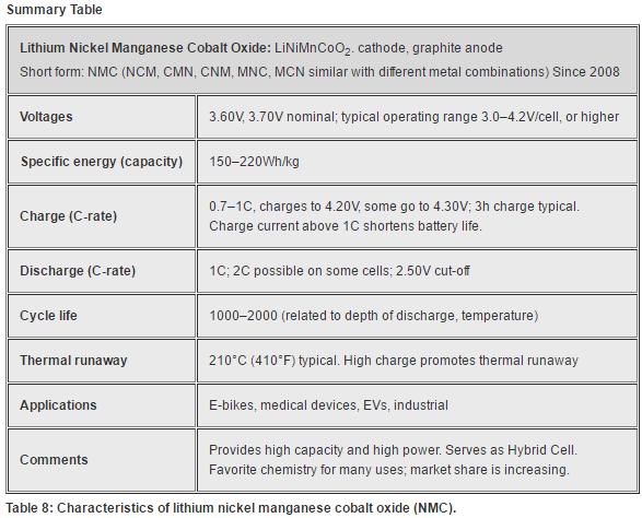 Characteristics of lithium nickel manganese cobalt oxide (NMC)
