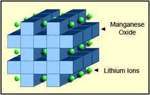 Li-manganese structure
