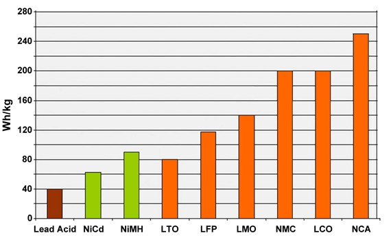 Typical specific energy of lead-, nickel- and lithium-based batteries