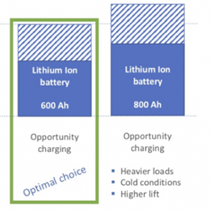 How to choose Li-ion battery capacity when switching from lead acid