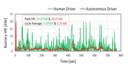 Autonomous driving is more efficient