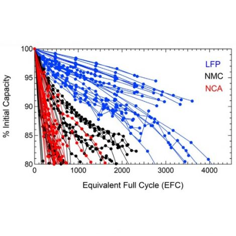 LFP chemistry is superior compared to NMC