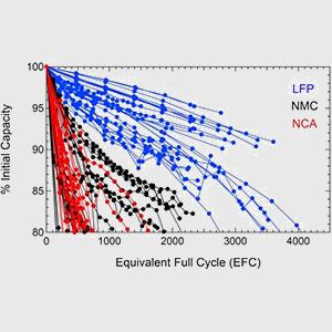 New Tests Prove: LFP Lithium Batteries Live Longer than NMC