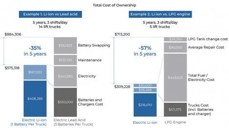 Lithium forklift batteries reduce the total cost of MH equipment ownership
